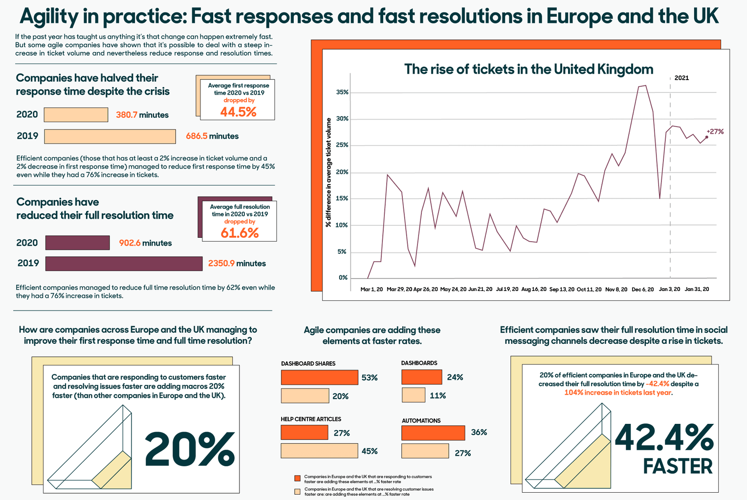 Agility in Practice: fast responses and fast resolutions in the UK and Europe