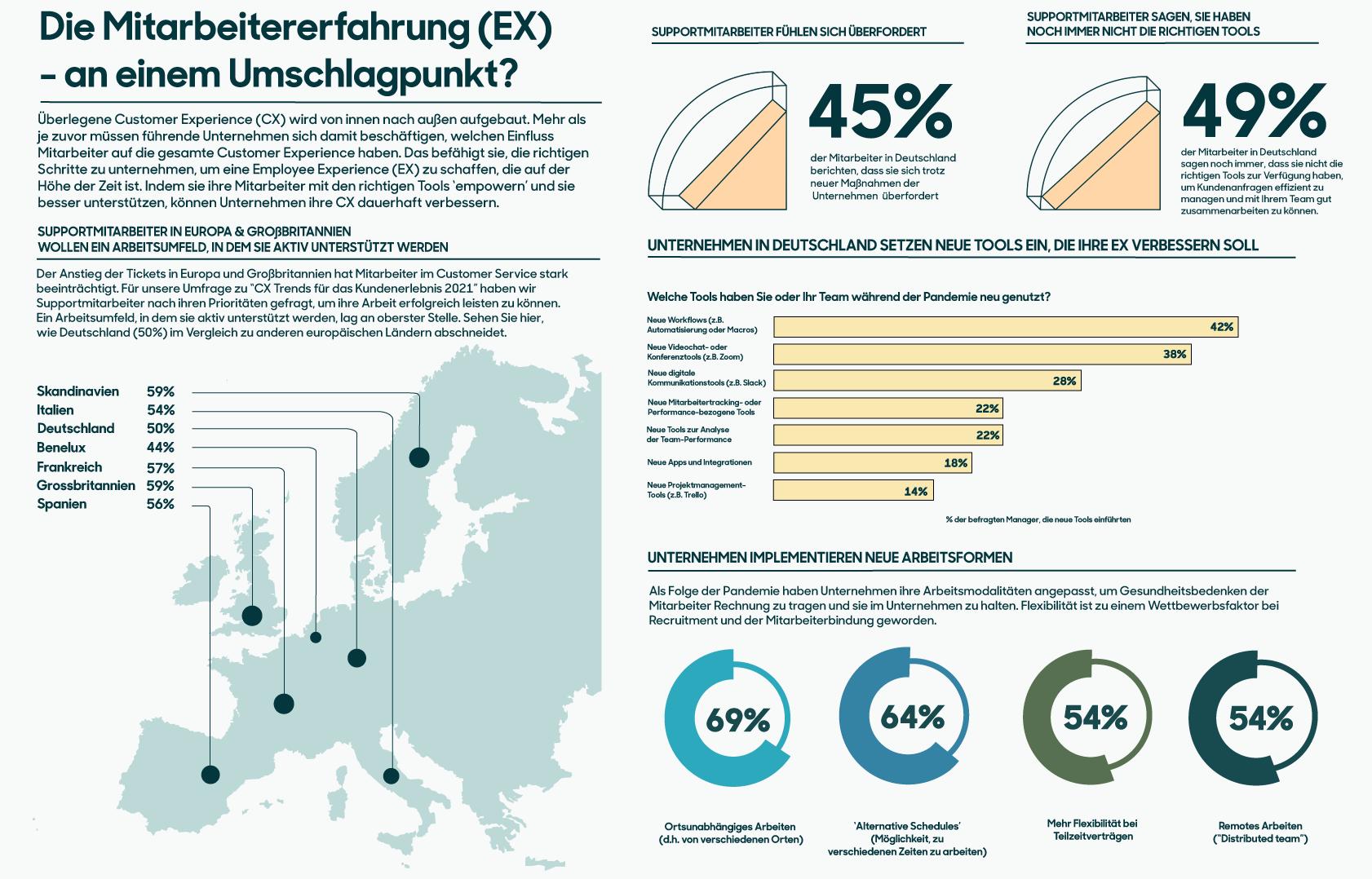 Infografik: Die Mitarbeitererfahrung (EX) – an einem Umschlagpunkt?