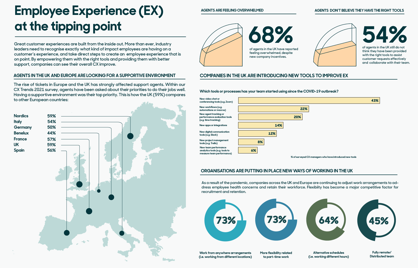 Infographic: Employee Experience (EX) at the tipping point