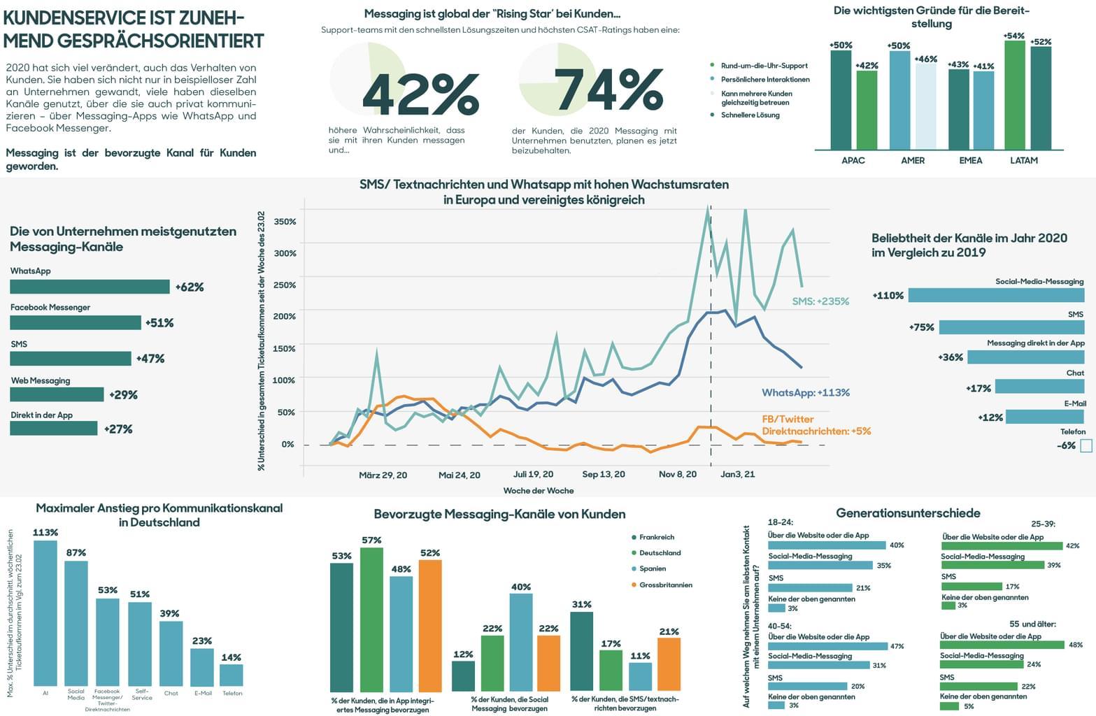Infografik: Kundenservice ist zunehmend gesprächsorientiert
