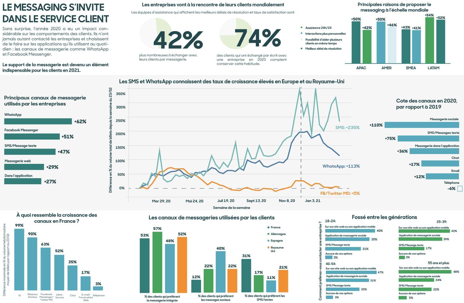 Infographie: Le messaging s'invite dans le service client