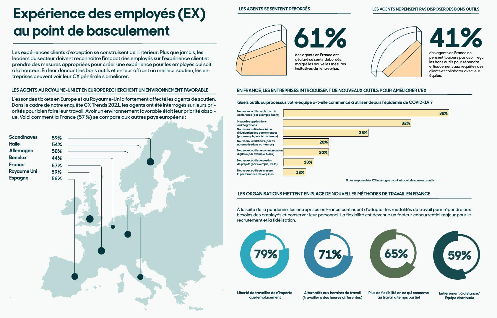 Infographie: Expérience des employés (EX) au point de basculement